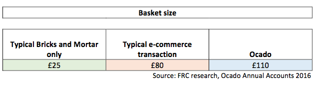 Basket size Foley Retail Consulting_engl