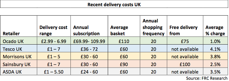 Delivery costs Foley Retail Consulting_engl