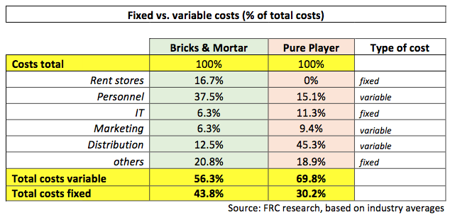 Fixed vs variable costs Foley Retail Consulting_engl