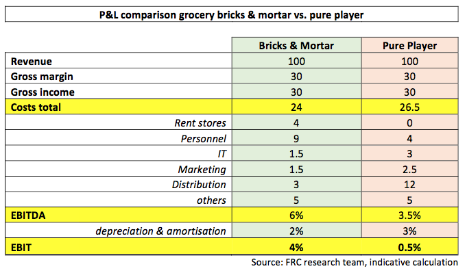 P&L comparison bricks&mortar private label Foley Retail Consulting_engl